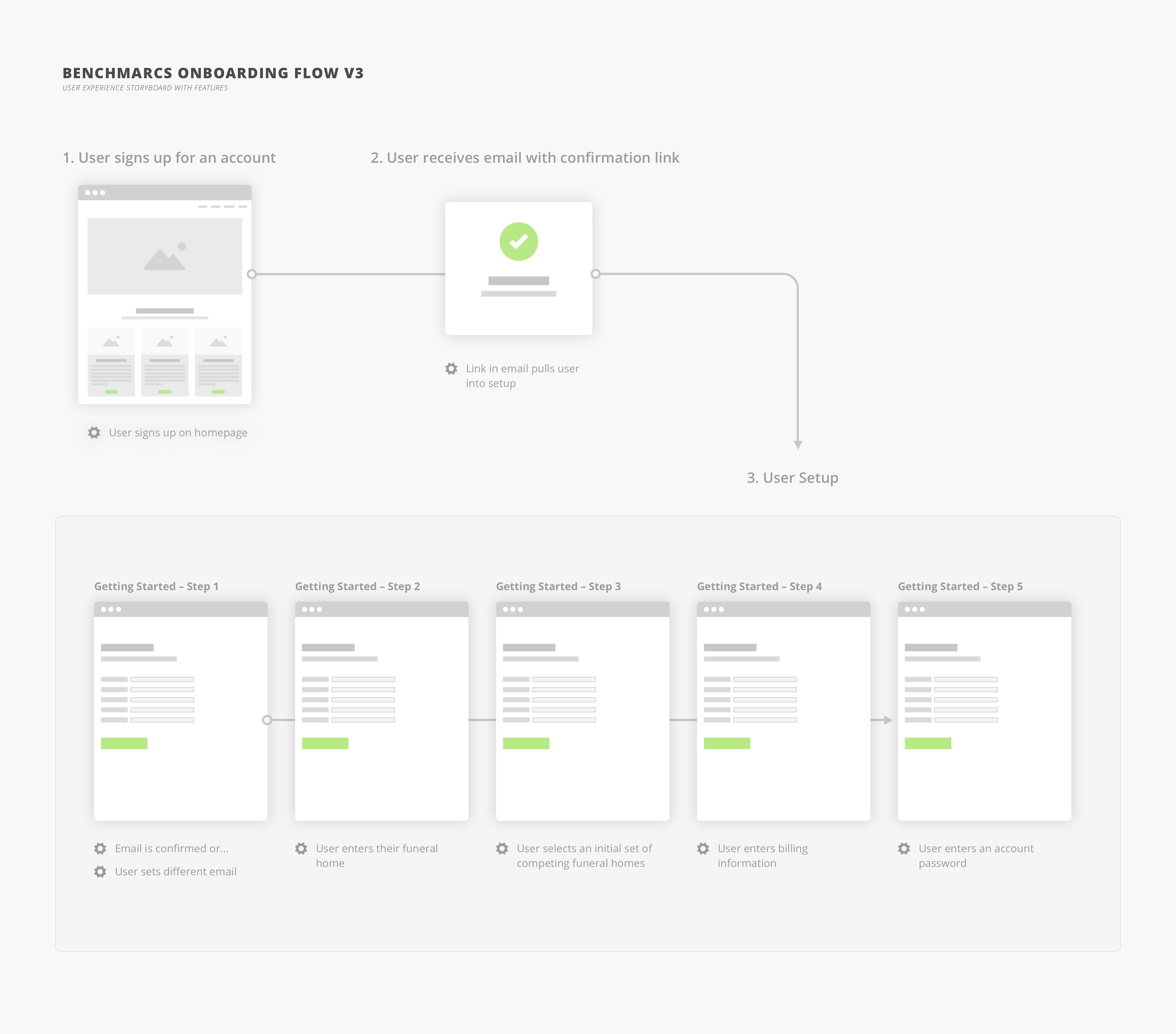 Benchmarcs Onboarding User Flow